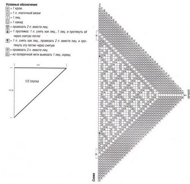 Как связать косынку спицами от угла с подробным описанием и схемами