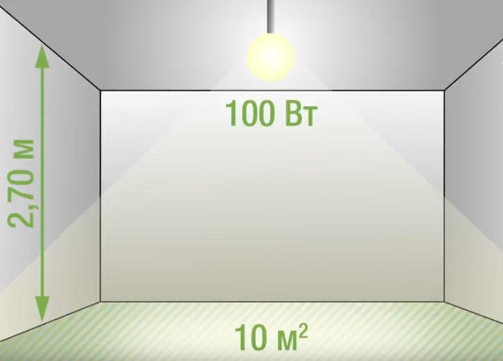 уровень освещенности в комнате