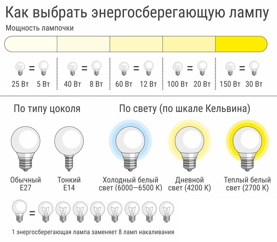 Как выбрать энергосберегающую лампочку