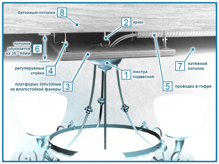 установка люстры в натяжной потолок