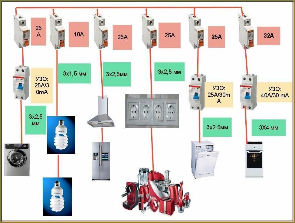 электроподводка к точке подключения