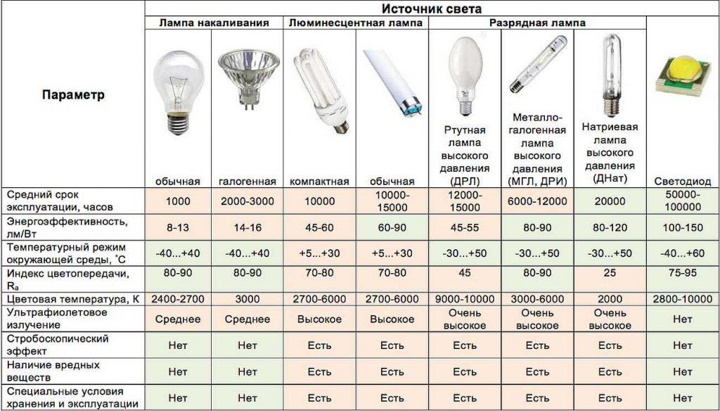 Виды ламп и их характеристики