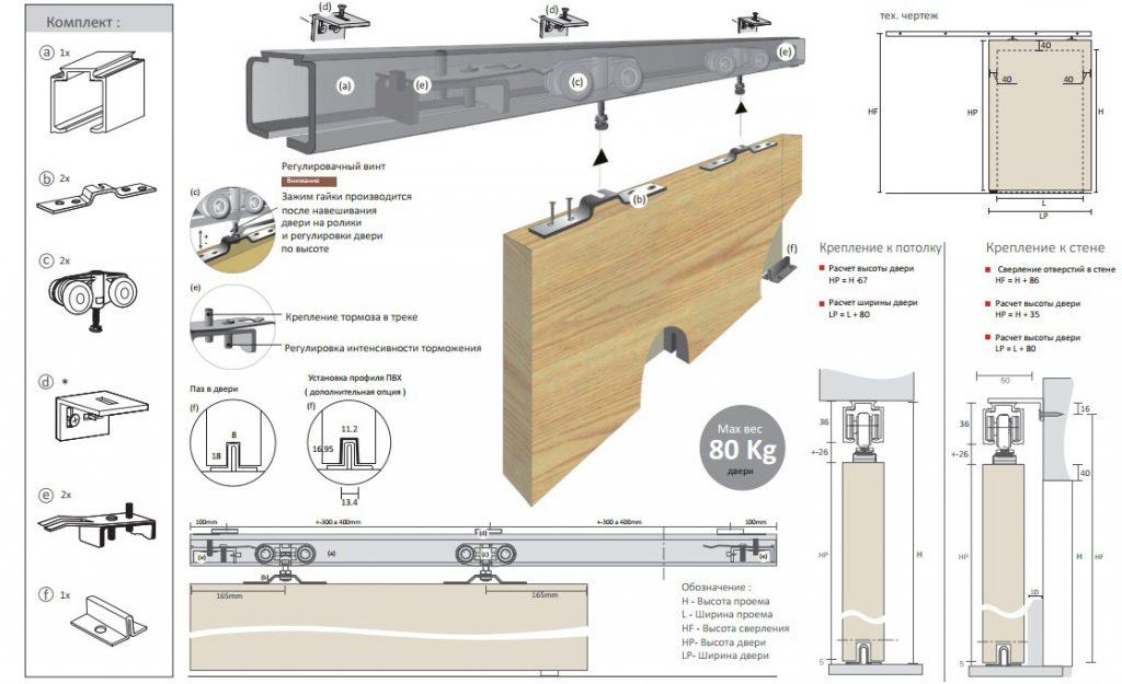Как сделать раздвижные двери для шкафа купе своими руками