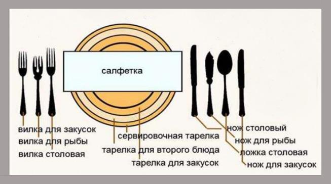 Как расположить столовые приборы слева и справа от тарелки