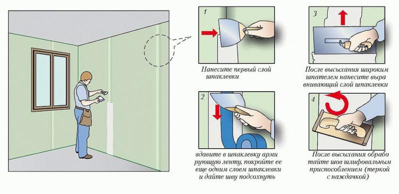 Гидроизоляция стыков пластиковых труб