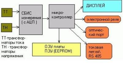 Устройство и принцип работы электрического счетчика в фото