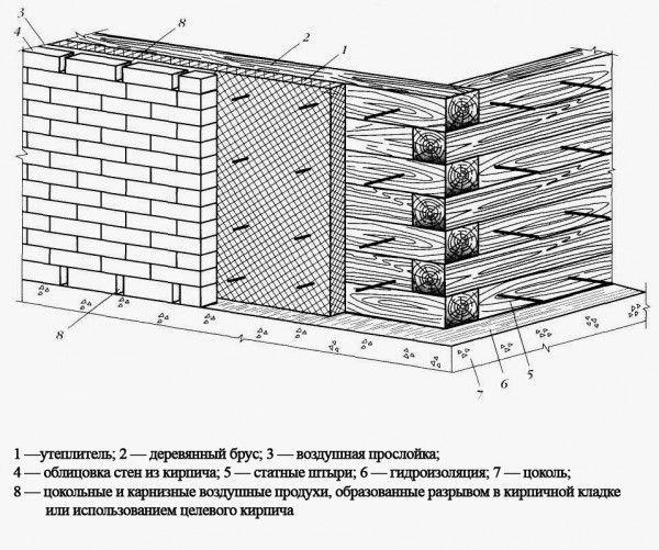 Облицовка кирпичом деревянного дома своими руками 61