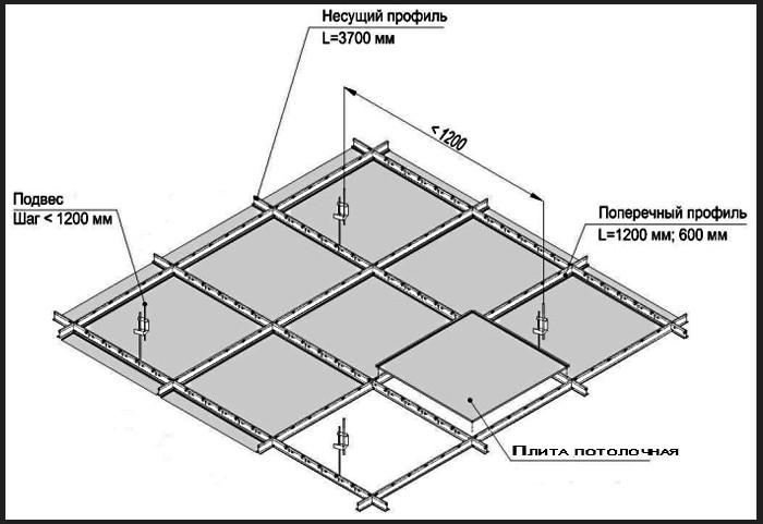 Потолок из пластиковых панелей своими руками (фото и видео)