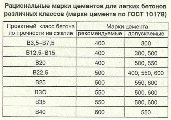 Лучшая марка бетона ооо белгородский завод архитектурного бетона