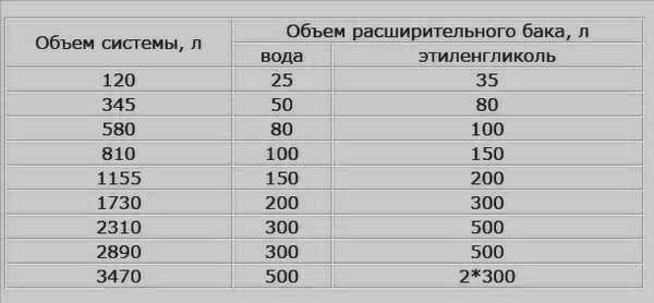 расчет количества воды в системе отопления частного дома