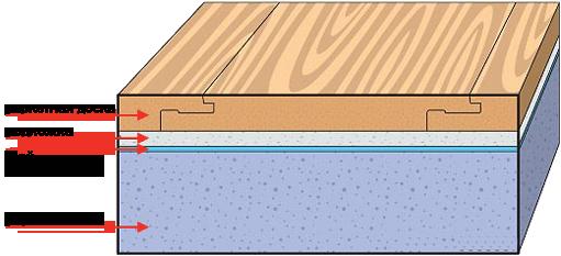 Укладка ламината плавающим способом в фото