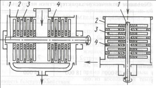 Турбомолекулярный насос: принцип работы, констуркция в фото