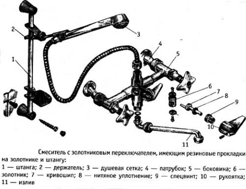 Строение смесителей различных типов в фото