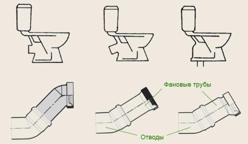 Общие принципы устройства унитаза в фото