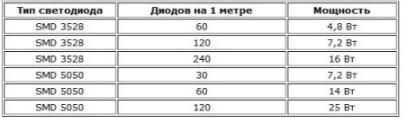 Как рассчитать мощность светодиодной ленты и блока питания в фото