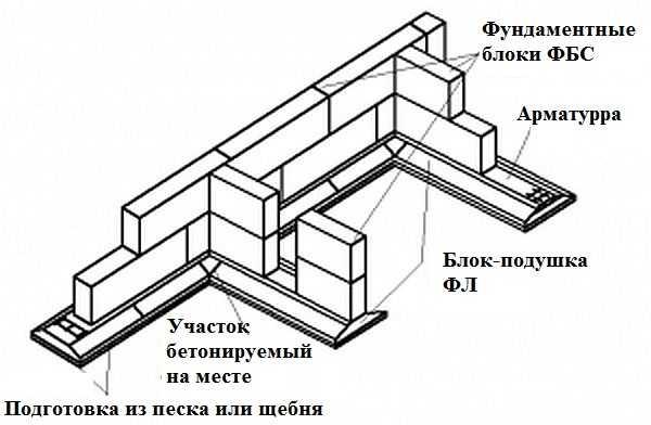 фундамент из блоков фбс схема