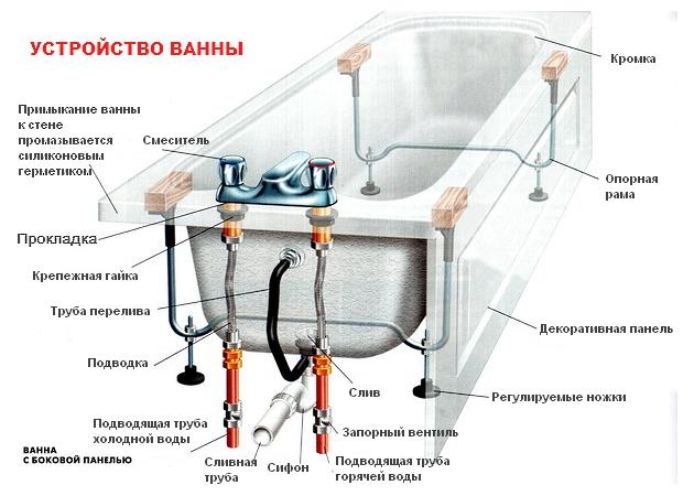 как отремонтировать слив ванны? в фото