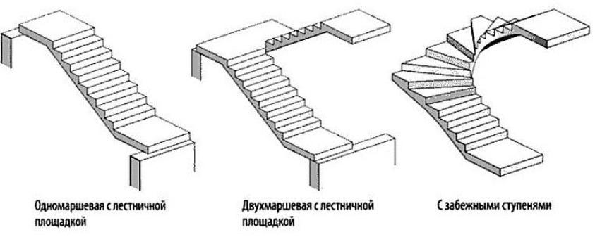 Виды монолитных маршевых лестниц