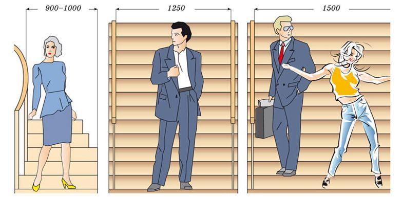 Расчет ширины лестницы (оптимальные показатели)