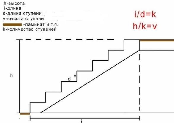 расчет количества ступеней