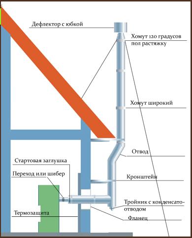 Как сделать дымоход для газового котла