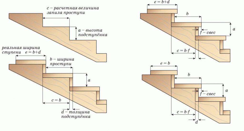 Расчет размеров ступеней лестницы