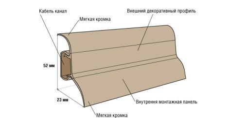 Укладка плинтуса на ламинат: правила крепления в фото