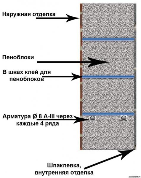 Перегородки из пеноблоков своими руками: кладка (фото и видео) в фото
