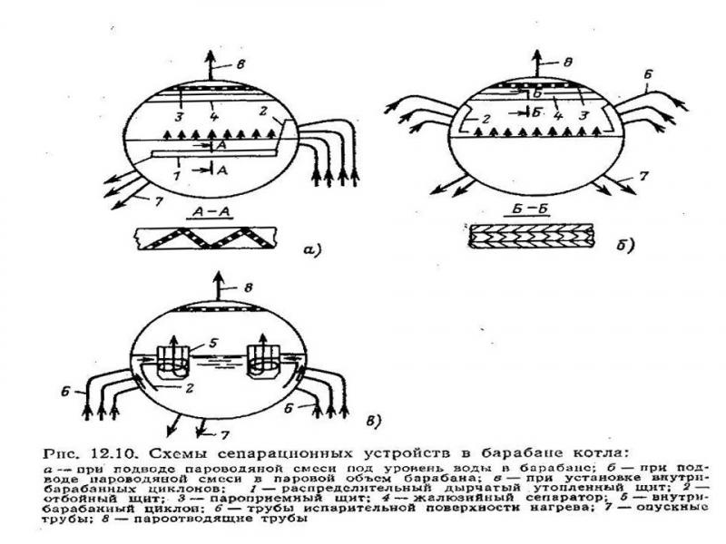 Инструкция по консервации паровых и водогрейных котлов