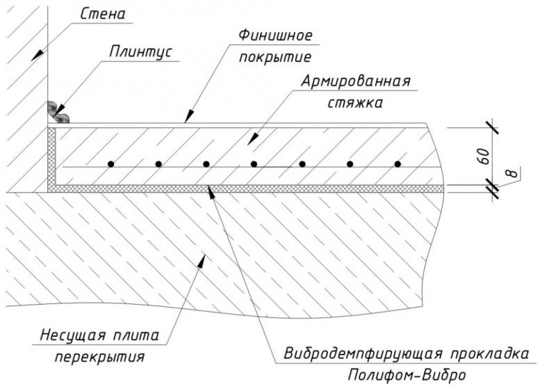 Заливка наливного пола своими руками: технология и этапы работы в фото