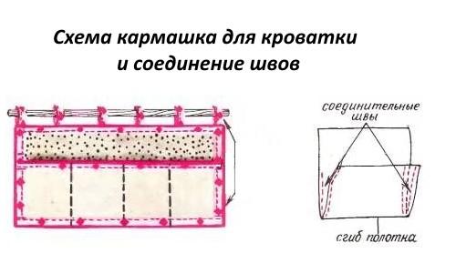 Кармашки на кроватку своими руками: раскройка и пошив
