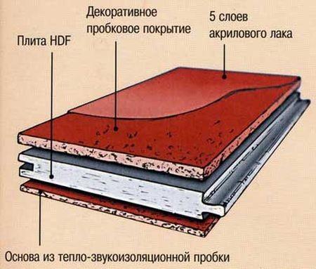Укладка пробкового пола своими руками: инструменты, материалы, технология в фото