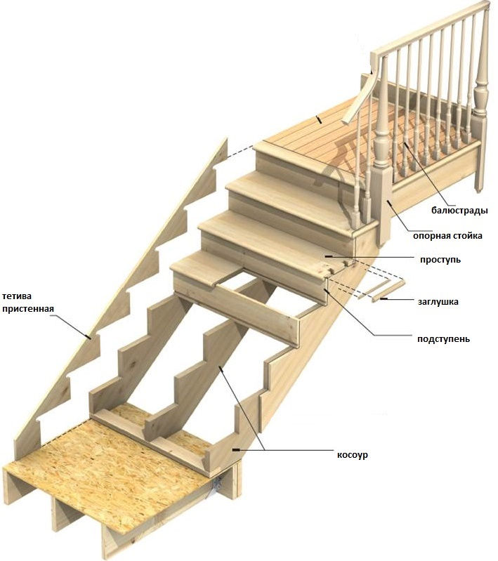 Деревянная лестница на трех косоурах