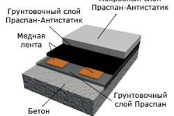 Полимерные наливные полы своими руками: этапы работы в фото