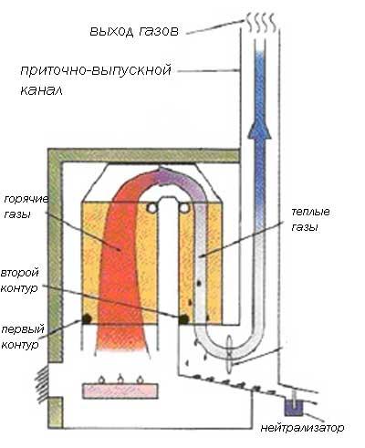 Отопление с помощью газового котла: принцип работы в фото