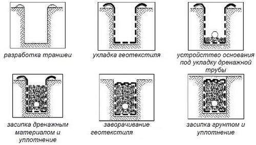 Геотекстиль: что это такое и как используется, как выбрать для дренажа, укладка в фото