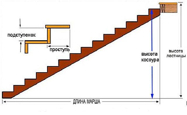 Как рассчитать длину косоура лестницы