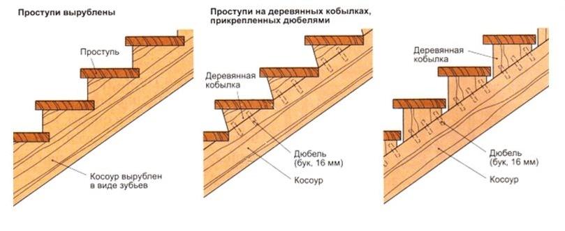 Мебельные щиты из сосны в Одессе Сравнить цены, купить