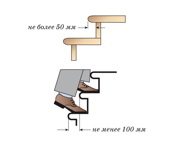 Шаг лестницы (ширина ступени)