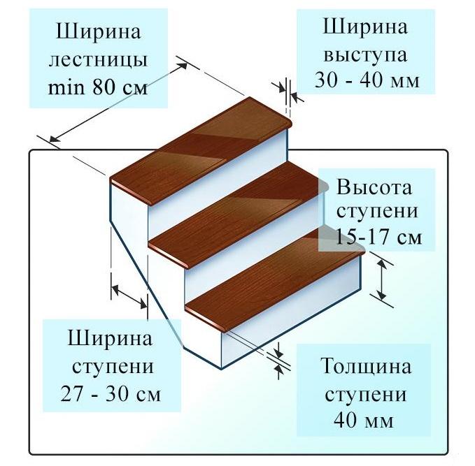 Рекомендуемые размеры лестницы
