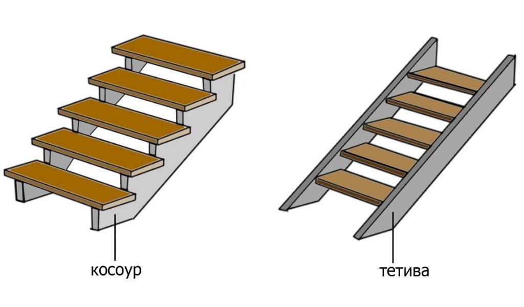 Что такое тетива и косоур лестницы