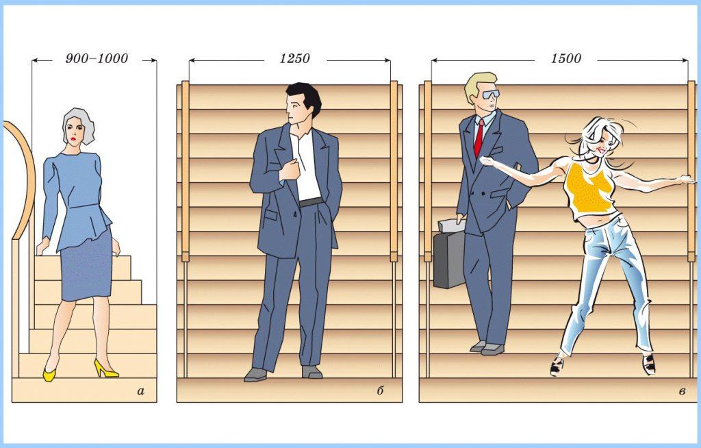 Рекомендуемая ширина лестниц
