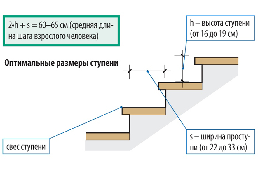 Рекомендуемые размеры ступеней для лестницы