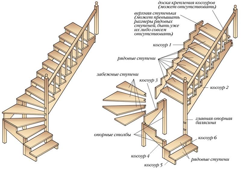 Угловая двухмаршевая лестница с забежными ступенями