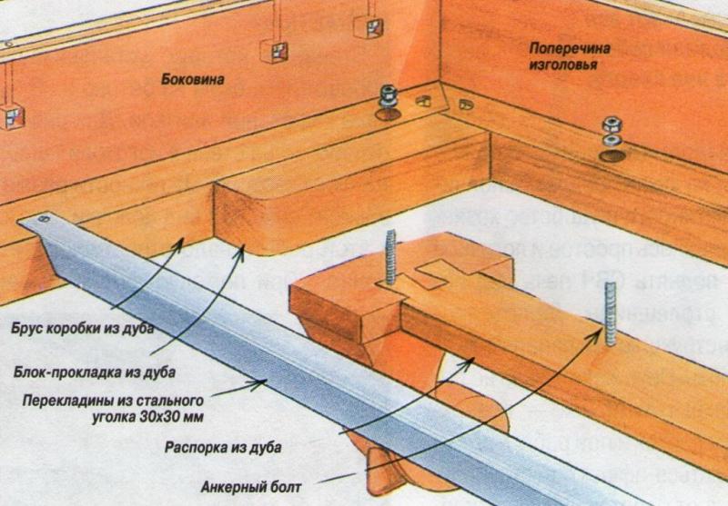 Как собрать кровать-чердак: инструкция и порядок работы в фото