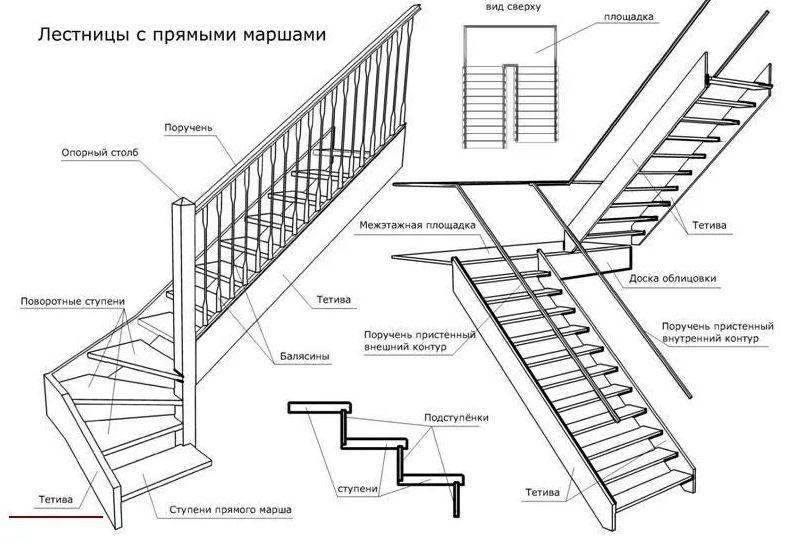 Схема лестниц с прямыми маршами