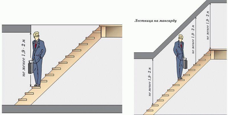 Рекомендуемая высота лестницы на второй этаж