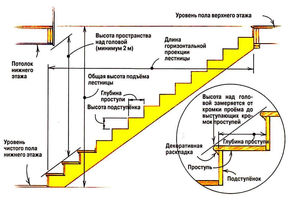 Как рассчитать лестницу