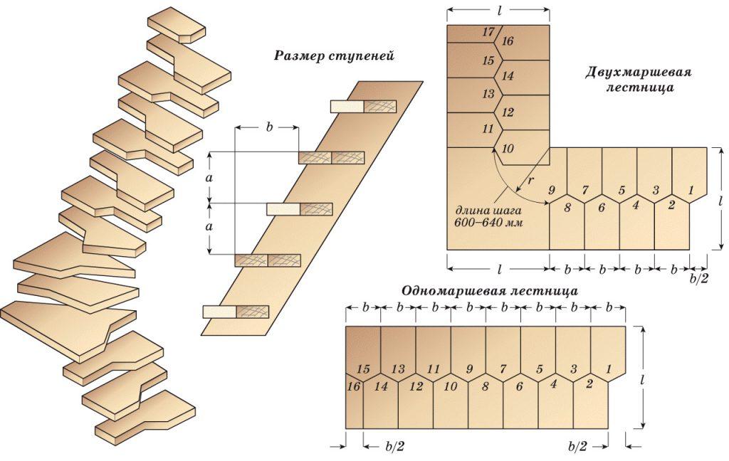 Расчет лестницы гусиный шаг
