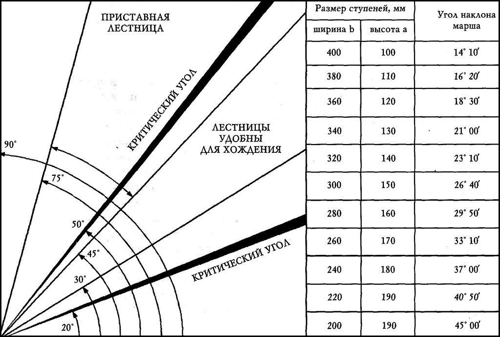 Как определить угол наклона лестницы